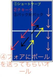バック対バックの練習方法